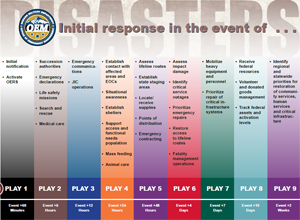 Oregon Emergency Management response plan